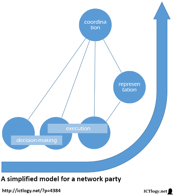 Scheme of a simplified model for an assembly based-party