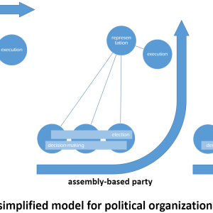 Scheme for a simplified model for three different kinds of political organizations