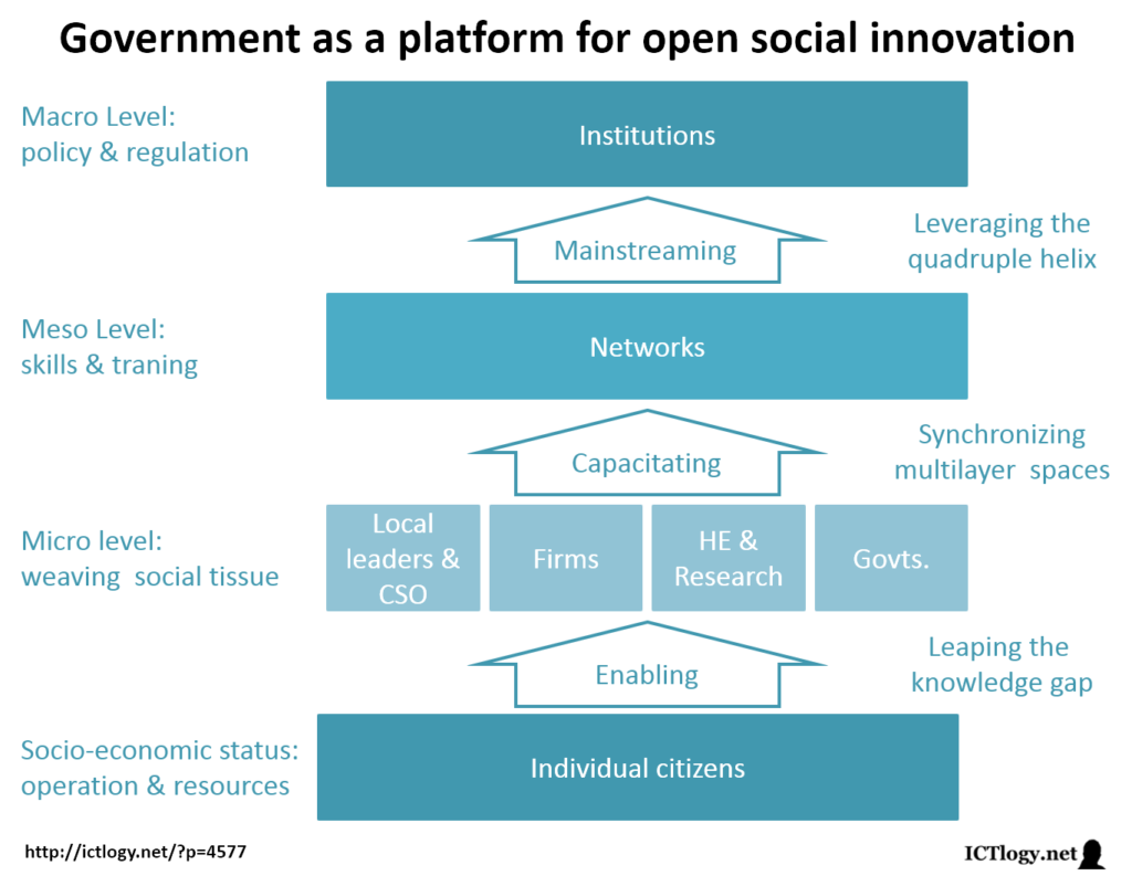 Scheme for Government as a platform for open social innovation