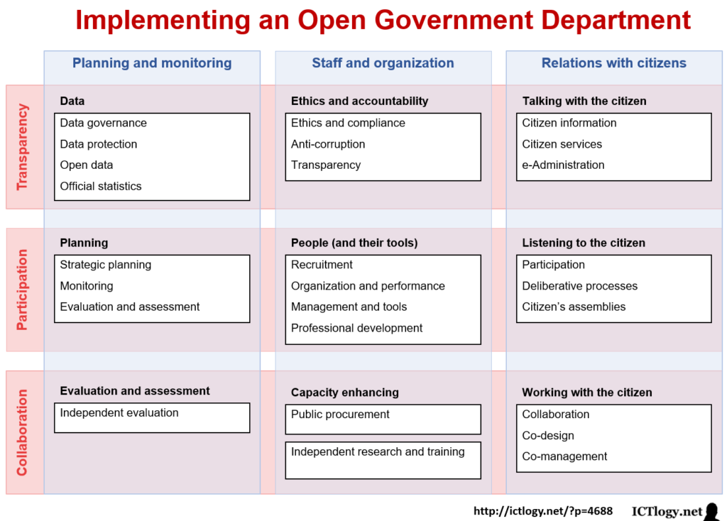 Scheme on how to implement an Open Government Department