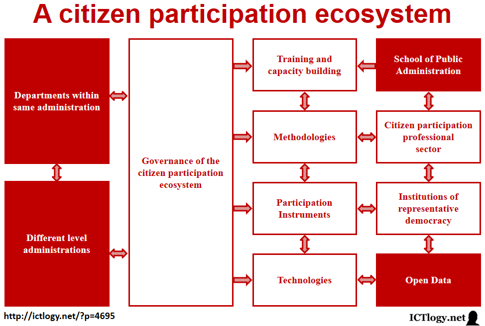Scheme of an ecosystem of citizen participation