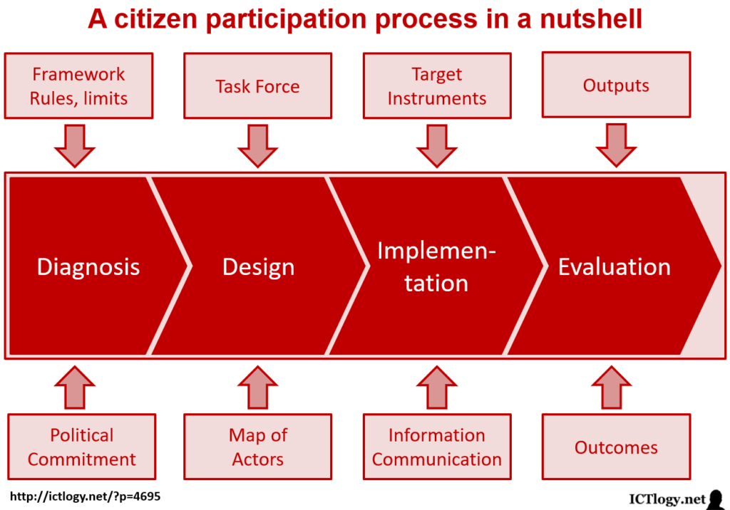 Scheme of a citizen participation process