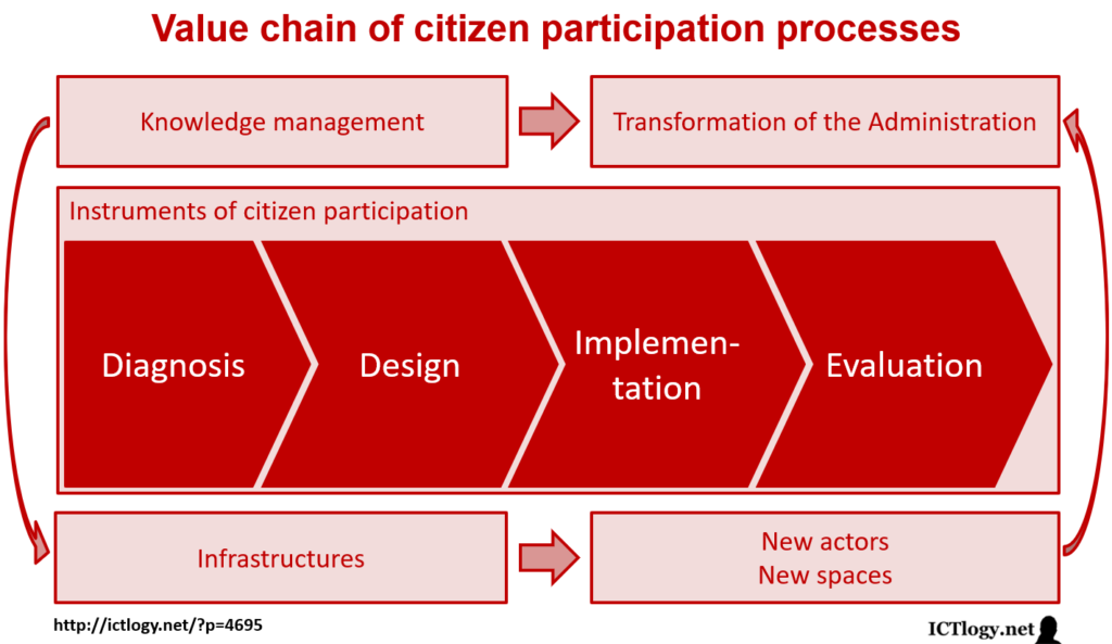 Scheme of the value chain of citizen participation processes