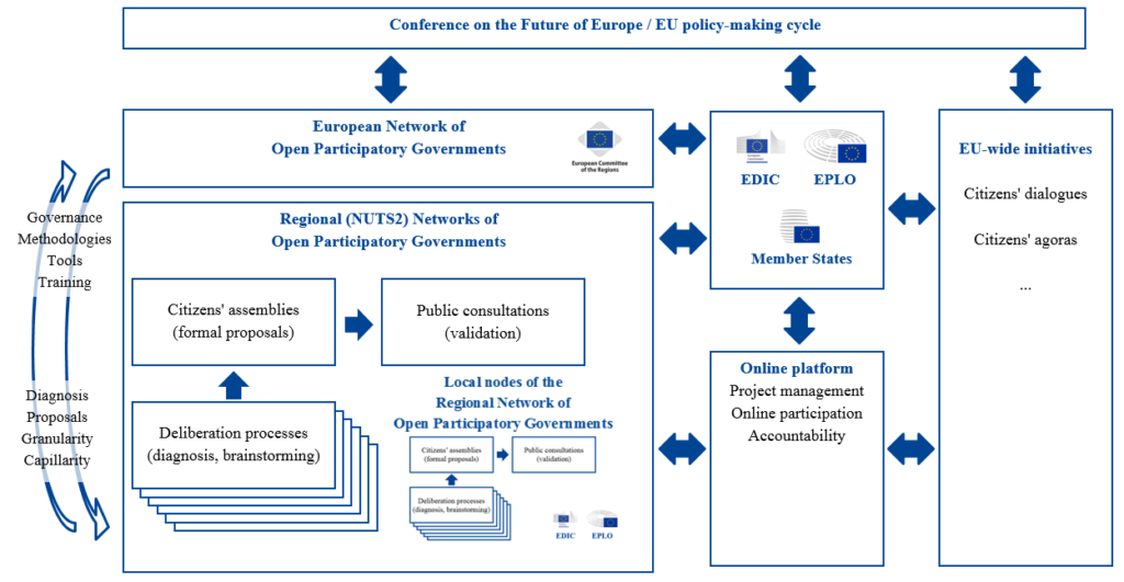 Scheme for the European Network of Open Participatory Governments