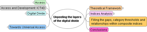 Unpeeling the layers of the digital divide