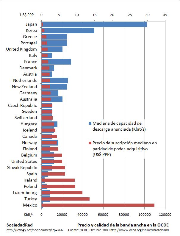 ¿Por qué en España, la banda ancha es tan cara y tan mala?  0000000266a