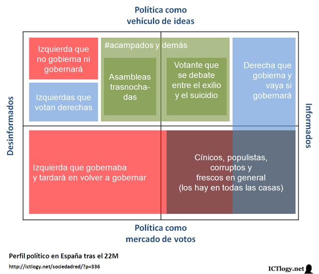 Imagen: Perfil político en España tras el 22M