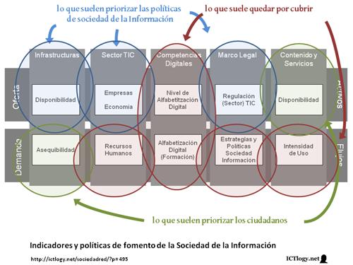 Imagen: Indicadores y políticas de fomento de la Sociedad de la Información