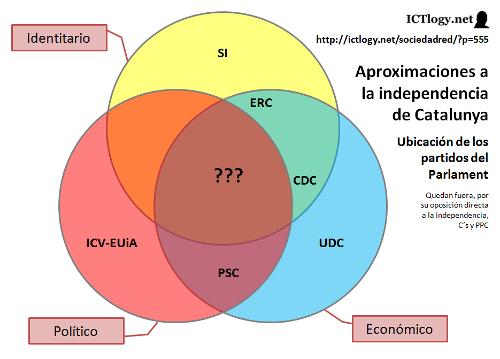 Imagen: Aproximaciones a la independencia de Catalunya y ubicación de los partidos políticos del Parlament