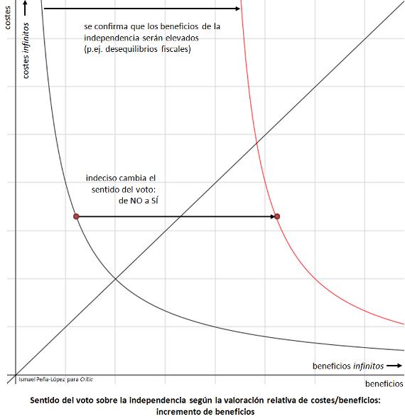 Gráfico que representa el Sentido del voto sobre la independencia según la valoración relativa de costes/beneficios: incremento de beneficios