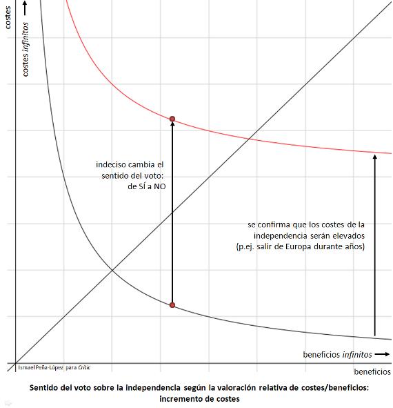 Gráfico que representa el Sentido del voto sobre la independencia según la valoración relativa de costes/beneficios: incremento de costes