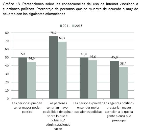 Gráficos que representa el Sentido del voto sobre la independencia según la valoración relativa de costes/beneficios