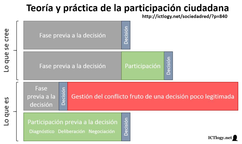 Simple esquema de la participación ciudadana en la toma de decisiones políticas