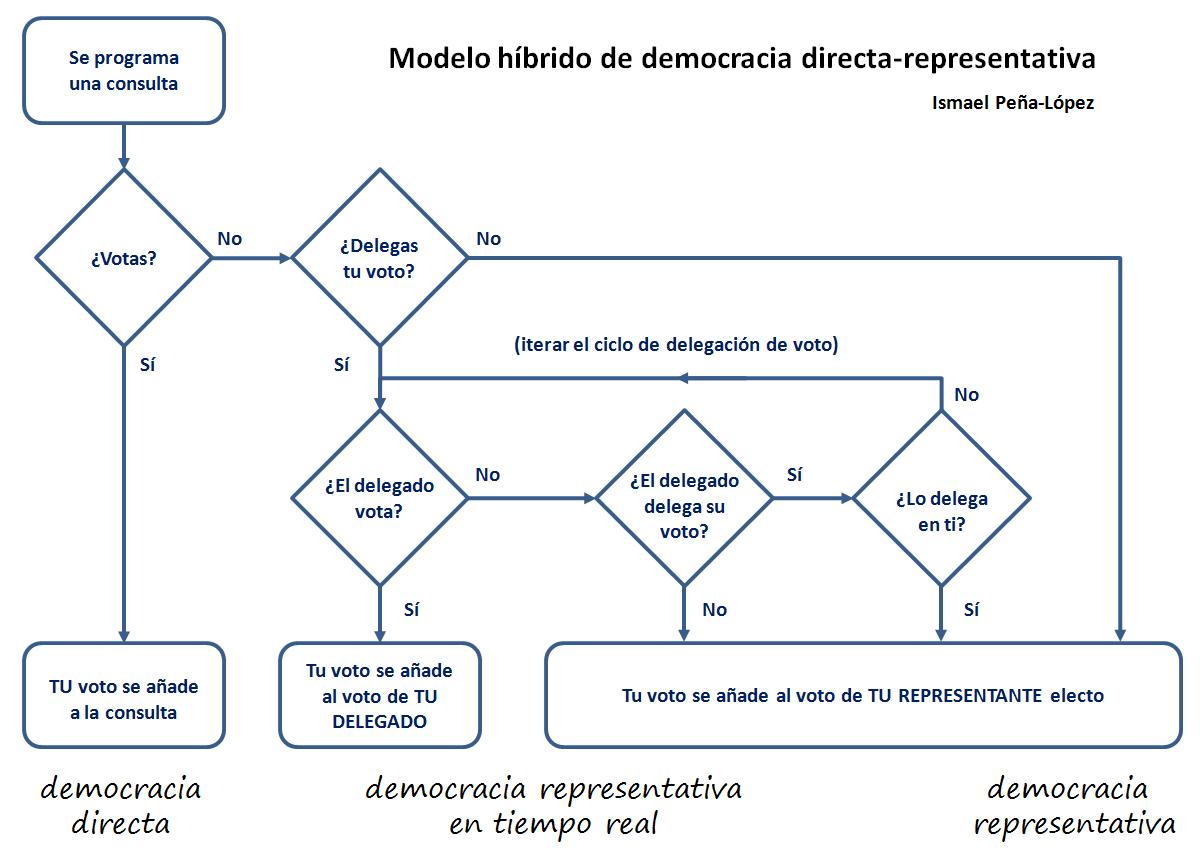 Esquema de un modelo híbrido de democracia directa-representativa