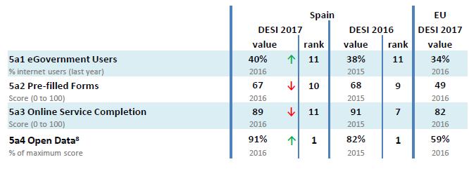 Tabla con los servicios públicos digitales en España según el DESI 2017