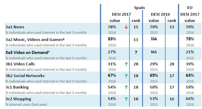 Tabla con el uso de Internet en España según el DESI 2017