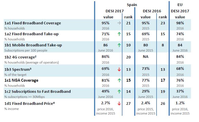 Tabla con los datos de Conectividad en España según el DESI 2017