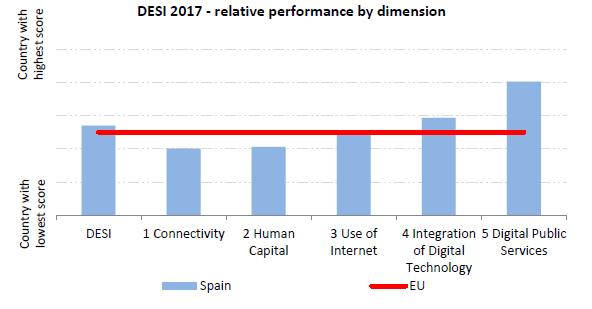 Gráfico con las componentes del DESI para España en 2017