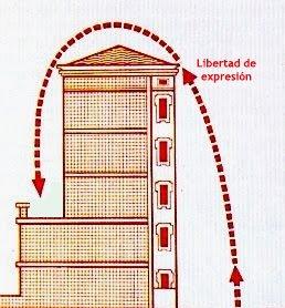 Esquema del atentado mortal contra Carrero Blanco con una indicación que marca el nivel de libertad de expresión
