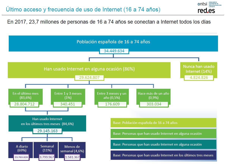 ONTSI. Perfil Internautas 2017. Ultimo acceso y frecuencia de uso de Internet