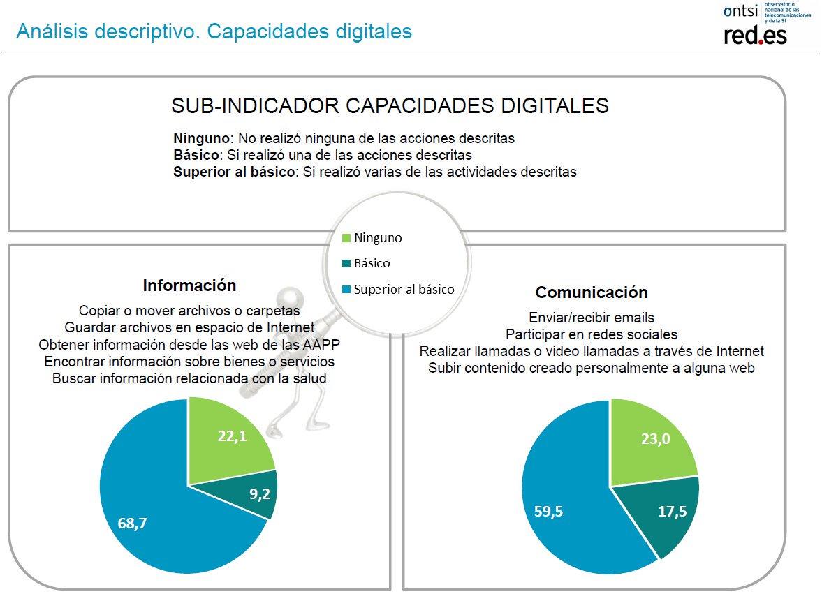 ONTSI. Perfil Internautas 2017. Capacidades digitales: información y comunicación