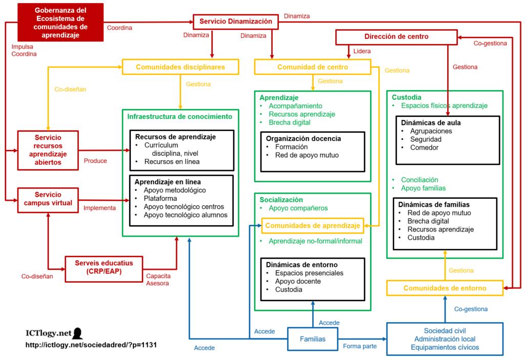 Esquema del sistema de Gobernanza del Ecosistema de comunidades educativas